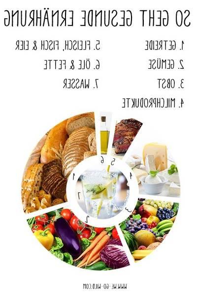 Kohlenhydratarme Ernährungsplan